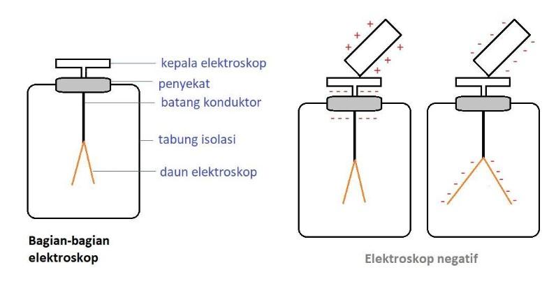 Bagian Dari Elektroskop
