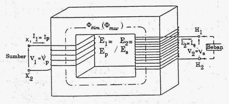 Transformator Step-Up