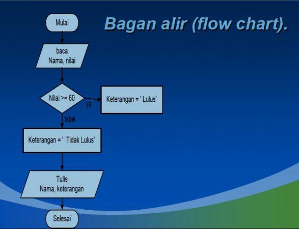 Flowchart Menentukan Kelulusan Mahasiswa
